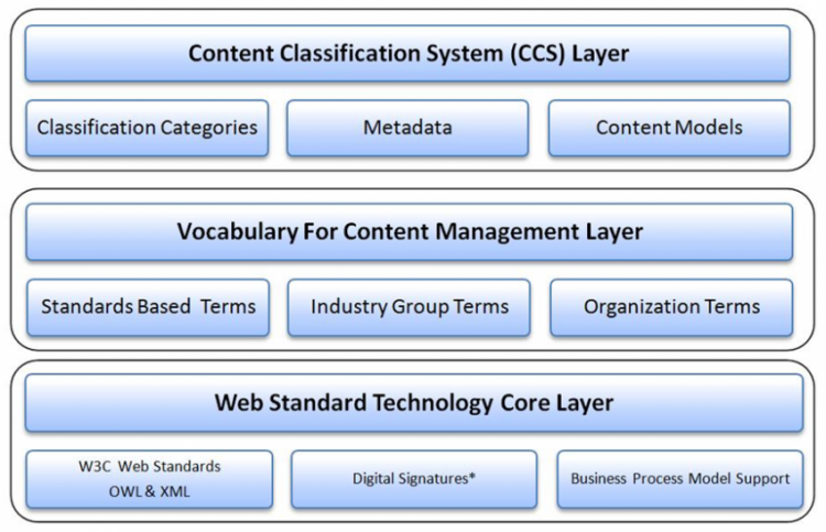 carelex model foundational layers