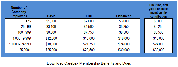 CareLex Membership Dues